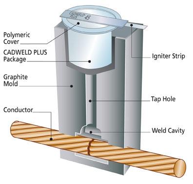 CADWELD PLUS system cutaway view